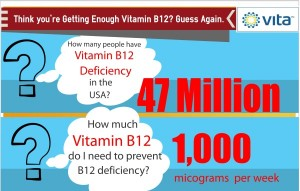 Sure you're Getting enough Vitamin B12? Infographic